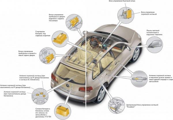 Электрооборудование Volkswagen